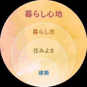 暮らし心地の概念図